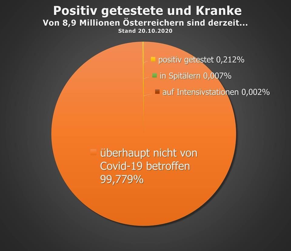 Positiv getestete und Kranke in Österreich