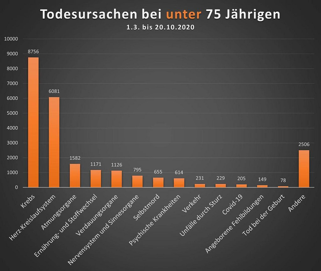 Andere Krankheiten im Vergleich (unter 75 jährige)